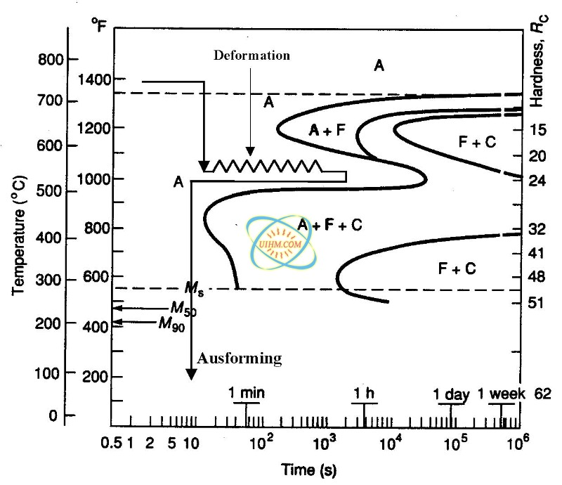 Heat treatment of steels united induction heating machine limited of 5 ausforming ccuart Image collections
